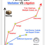 mediation vs litigation